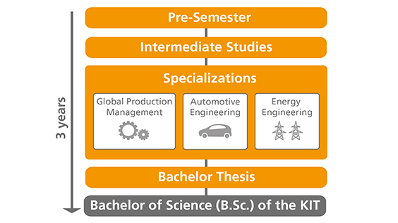 KIT - Carl Benz School of EngineeringPrograms - B Sc