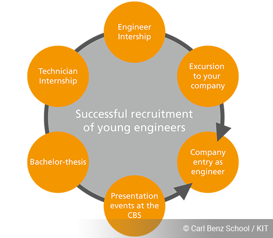 successful recruitment of young engineerings, graphic, Carl Benz School